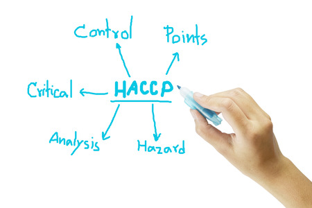 meaning: women hand writing meaning of HACCP concept Hazard Analysis of Critical Control Points on green background for used in manufacturing.