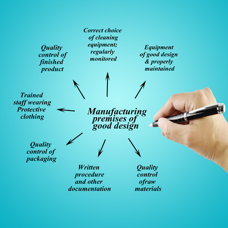 audits: Women hand writing element of good manufacturing practiceGMP on white background for used in manufacturing.Training and Presentation Stock Photo