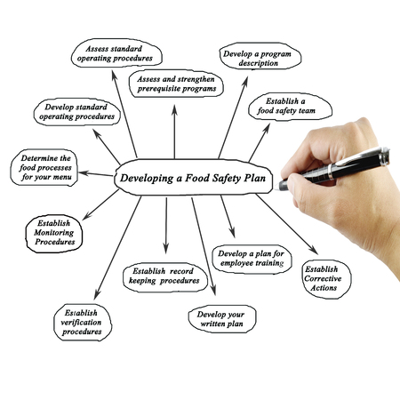 food safety: Women hand writing element of Developing a Food Safety Plan on white background for used in manufacturing.Training and Presentation Stock Photo