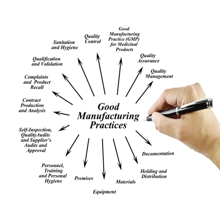 Women hand writing element of GMP on white background for used in manufacturing.Training and Presentation