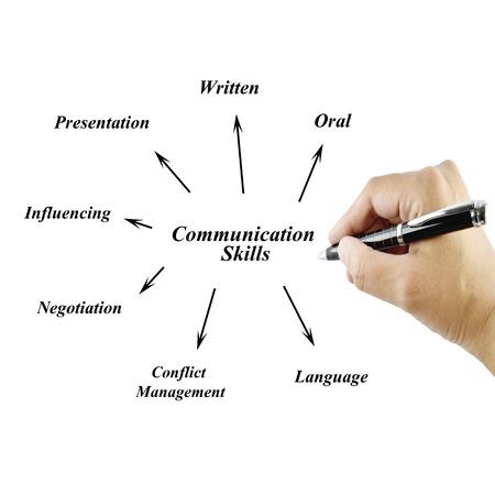 comunicacion oral: Mujeres mano escribiendo elemento de habilidad de comunicaci�n para los negocios (concepto de negocio)