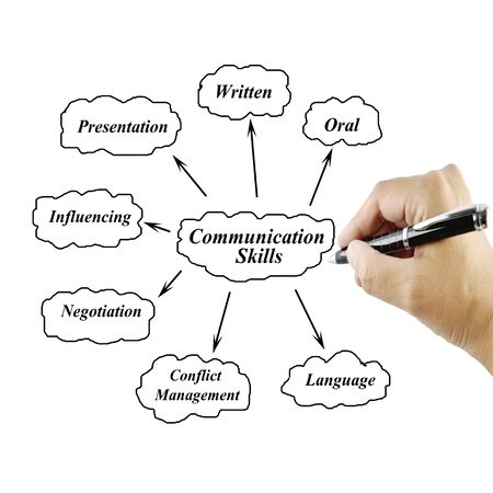 communication orale: Women hand writing element of communication skill for businessbusiness concept