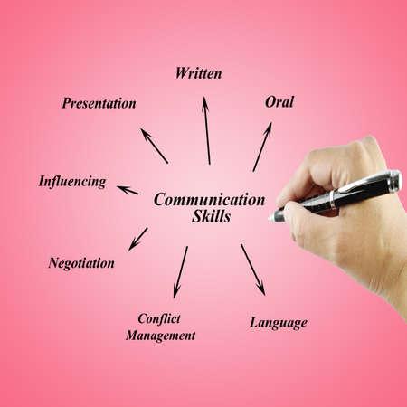 comunicacion oral: Mujeres mano escribiendo elemento de habilidad de comunicación para el concepto businessbusiness