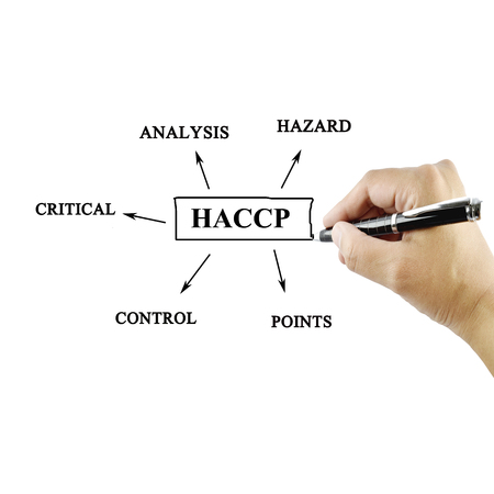 meaning: women hand writing meaning of HACCP concept (Hazard Analysis of Critical Control Points) on green background for used in manufacturing. (Training and Presentation)