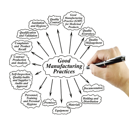 audits: Women hand writing element of GMP on white background for used in manufacturing.(Training and Presentation) Stock Photo