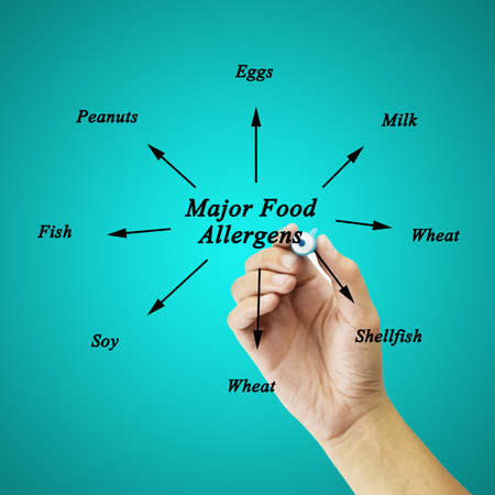 allergens: Women hand writing element of major food allergens (Milk, Eggs, Fish,shellfish, Tree nuts, Peanuts, Wheat, Soybeans) for use in manufacturing (for Training and Presentation) Stock Photo
