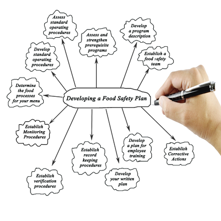 Women hand writing element of Developing a Food Safety Plan on white background(Presentation and Training)