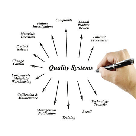 reengineering: Women hand writing element of Quality System for use in manufacturing and business concept Training and Presentation Stock Photo