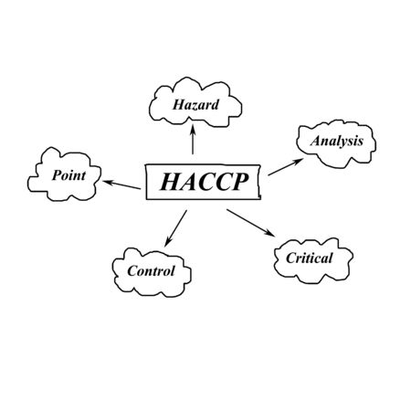meaning: meaning of HACCP concept (Hazard Analysis of Critical Control Points) on green background for used in manufacturing. (Training and Presentation) Stock Photo