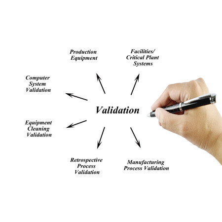 validation: Women hand writing element of Validation Principle  for use in manufacturing and business concept (Training and Presentation)