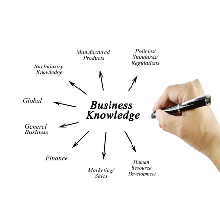 general knowledge: element of business knowledge for business concept (Training and Presentation) Stock Photo