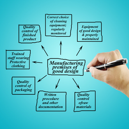 Women hand writing element of good manufacturing practiceGMP on white background  for used in manufacturing.Training and Presentation