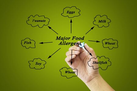 Women hand writing element of major food allergens (Milk, Eggs, Fish,shellfish, Tree nuts, Peanuts, Wheat, Soybeans) for use in manufacturing (for Training and Presentation) Banco de Imagens