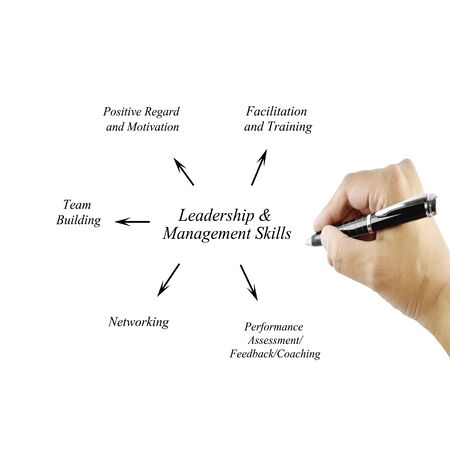 principle: Women hand writing element Leadership & Management Skills principle for use in manufacturing (Training and Presentation)