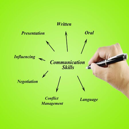 communication orale: Women hand writing element of communication skill for business(business concept)