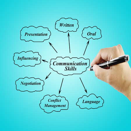 oral communication: Women hand writing element of communication skill for businessbusiness concept