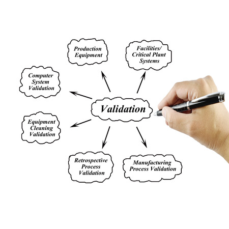 Women hand writing element of Validation Principle for use in manufacturing and business concept Training and Presentation