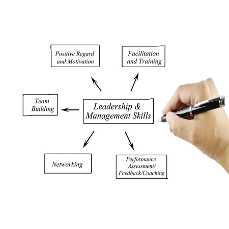 Women hand writing element Leadership  Management Skills principle for use in manufacturing Training and Presentation