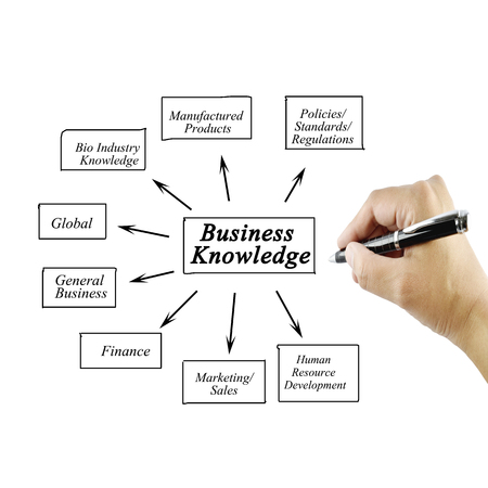 general knowledge: element of business knowledge for business concept Training and Presentation