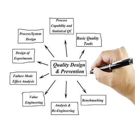 reengineering: Women hand writing element of Quality Design  Prevention Principle for use in manufacturing and business concept Training and Presentation