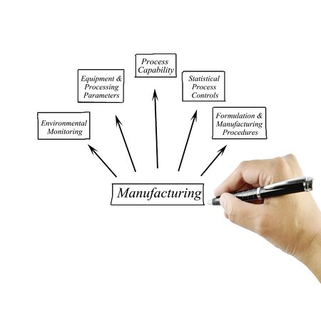 formulation: Women hand writing element Manufacturing for business concept (Training and Presentation) Stock Photo