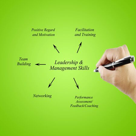facilitation: Women hand writing element Leadership  Management Skills principle for use in manufacturing Training and Presentation