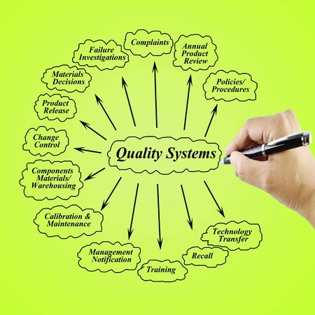 business process reengineering: Women hand writing element of Quality System for use in manufacturing and business concept Training and Presentation Stock Photo