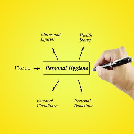 personal hygiene: Woman hand writing element of Personal Hygiene for used in manufacturingTraining and Presentation Stock Photo