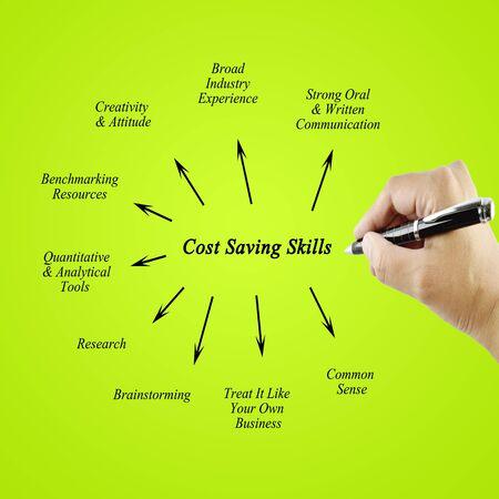 comunicacion oral: Mano de las mujeres que escriben elemento Cost Saving Habilidades para concept.Training negocio y Presentaci�n Foto de archivo