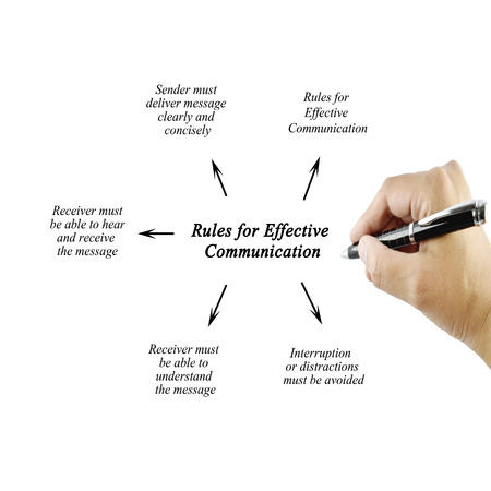 Women hand writing element of Rules for Effective Communication for businessbusiness concept
