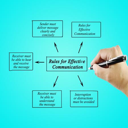comunicacion oral: Las mujeres dan elemento de la escritura de reglas para la comunicación eficaz para los negocios (concepto de negocio)