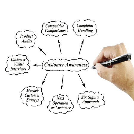 audits: Women hand writing element Customer Awareness for business conceptTraining and Presentation