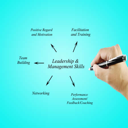 principle: Women hand writing element Leadership  Management Skills principle for use in manufacturing Training and Presentation