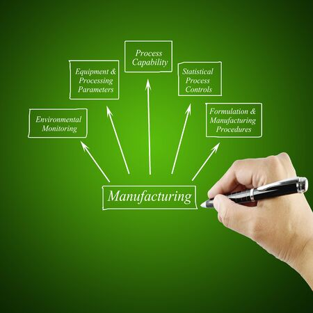 formulation: Women hand writing element Manufacturing for business concept Training and Presentation Stock Photo