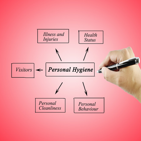 personal hygiene: Woman hand writing element of Personal Hygiene for used in manufacturing(Training and Presentation)