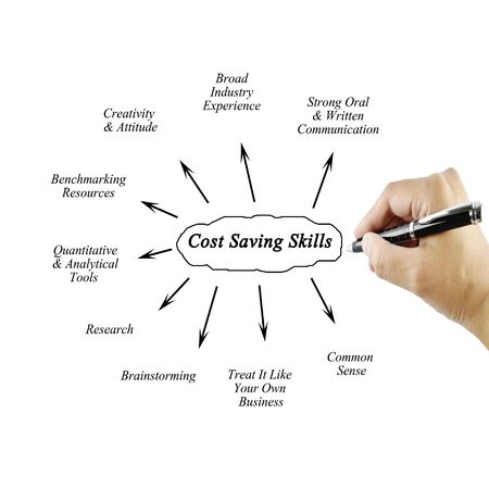 oral communication: Hand of women writing element Cost Saving Skills for business concept.Training and Presentation Stock Photo