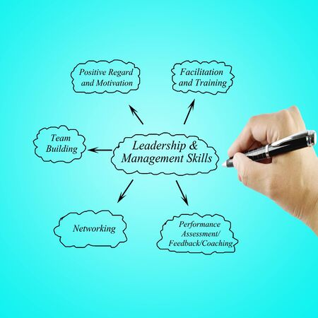 facilitation: Women hand writing element Leadership & Management Skills principle for use in manufacturing (Training and Presentation)
