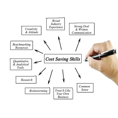 cost saving: Hand of women writing element Cost Saving Skills for business concept.Training and Presentation Stock Photo