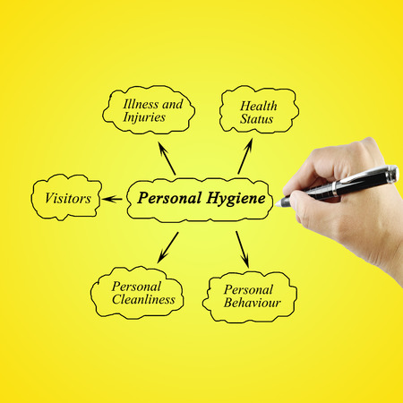 personal element: Woman hand writing element of Personal Hygiene for used in manufacturing(Training and Presentation)