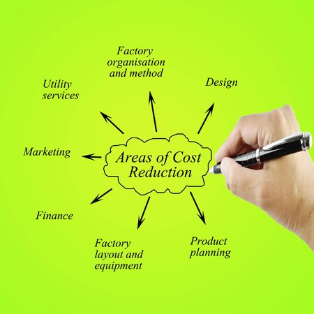 reduccion de costes: Hand of women writing element areas of Cost Reduction  for business concept.(Training and Presentation)