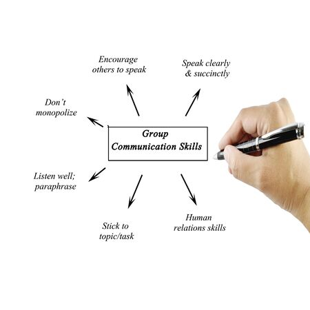 Women hand writing element of group communication skill for business(business concept)