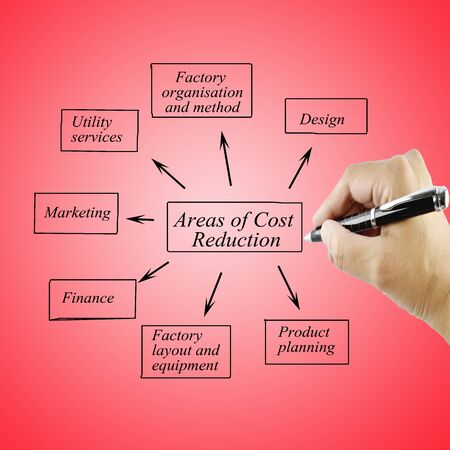 cost reduction: Hand of women writing element areas of Cost Reduction for business concept.Training and Presentation