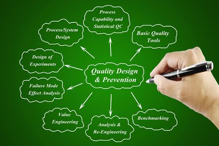 business process reengineering: Women hand writing element of Quality Design & Prevention Principle  for use in manufacturing and business concept (Training and Presentation) Stock Photo