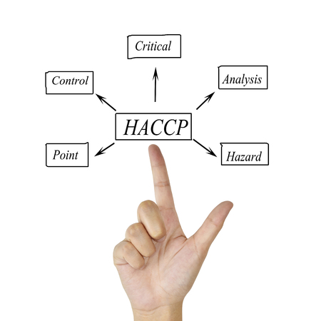 principle: The meaning of HACCP concept Hazard Analysis of Critical Control Points a principle for used in manufacturing.