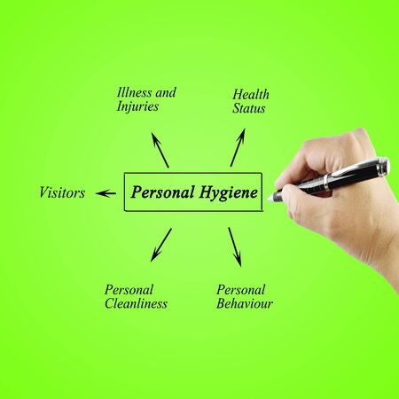 personal element: Woman hand writing element of Personal Hygiene for used in manufacturingTraining and Presentation Stock Photo