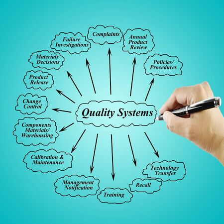 reengineering: Women hand writing element of Quality  System for use in manufacturing and business concept (Training and Presentation)