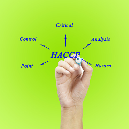 meaning: The meaning of HACCP concept Hazard Analysis of Critical Control Points a principle for used in manufacturing.