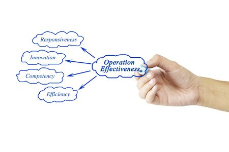 effectiveness: Women hand writing element of Operation Effectiveness for business concept and use in manufacturing(Training and Presentation)