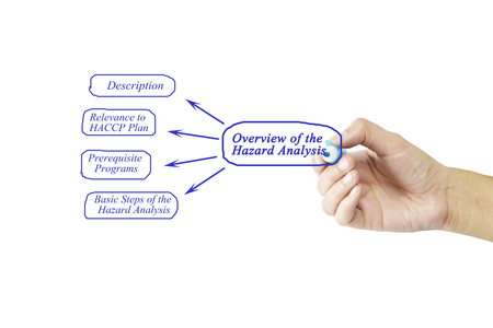 prerequisite: Women hand writing element of Overview of the Hazard Analysis for business concept and use in manufacturing(Training and Presentation) Stock Photo