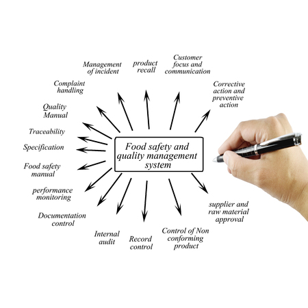 Hand writing element of food safety and quality management system for business concept  and use in manufacture industry (Training and Presentation). Banco de Imagens